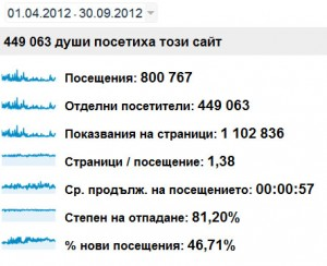 Данни от Google Analytics за посещенията от април до септември 2012