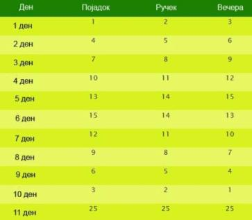 Таблицата за прием