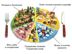 Съществува връзка между храненето и различните кръвни групи, която се определя от специални белтъци, наречени лектини