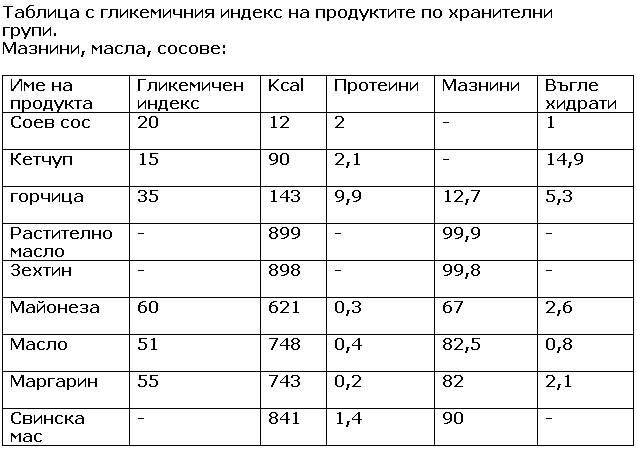 Tablica s glikemichen indeks – maznini