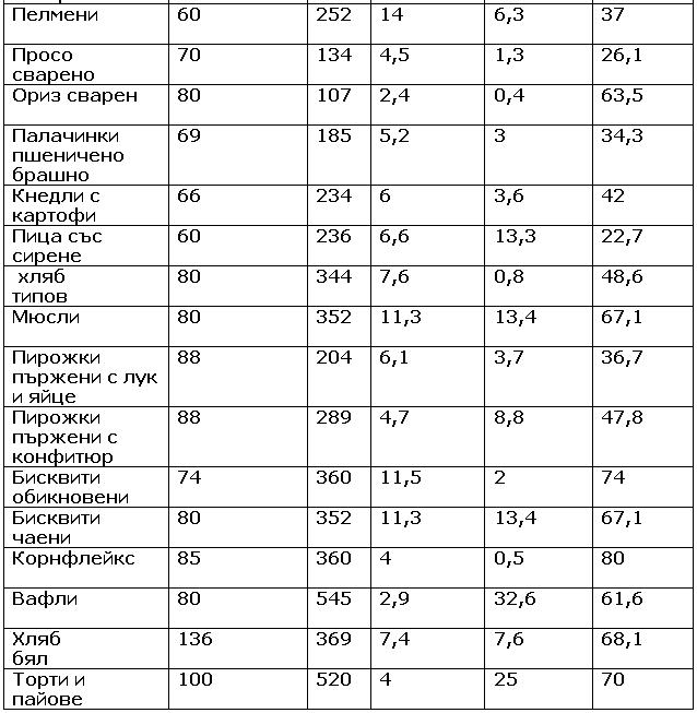 Tablica s glikemichen indeks – zarneni prodaljenie