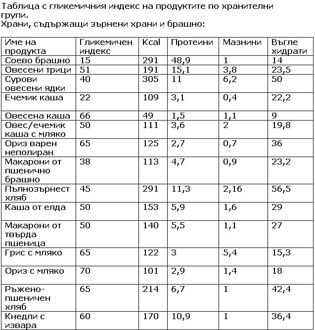 Tablica s glikemichen indeks – zarneni