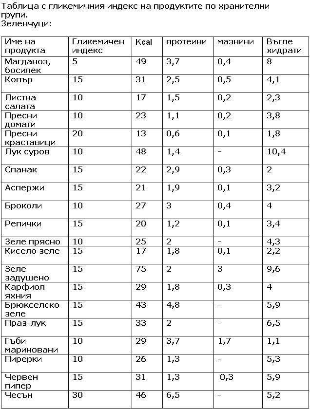 Tablica s glikemichen indeks - zelenchuci
