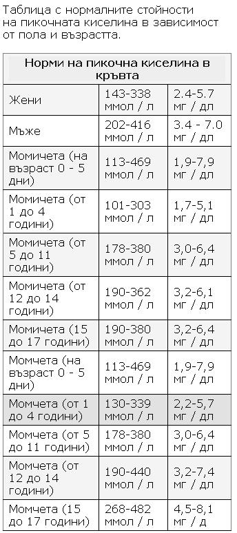 tablica s normalnite stoynossti na pikoshna kiselina v zavisimost ot pola i vazrastta